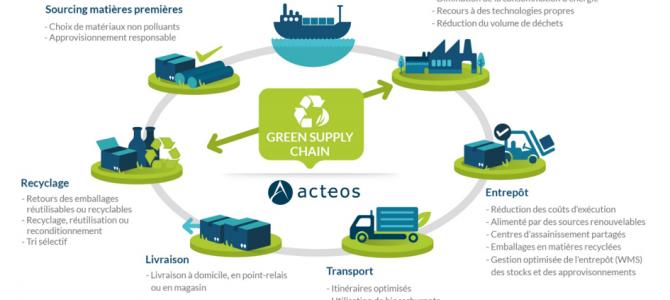 Acteos: pour une logistique enfin verte!