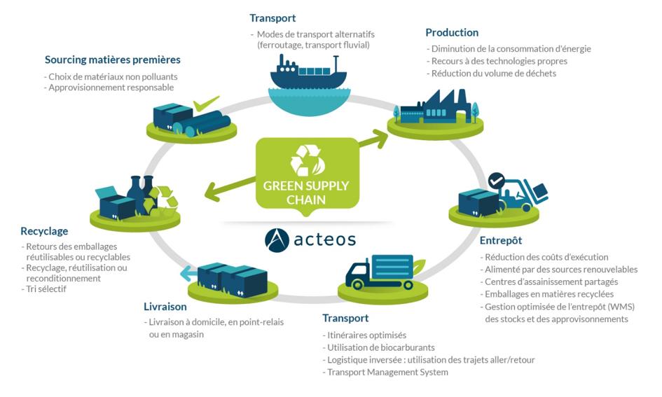 Approvisionnement logistique - Acteos